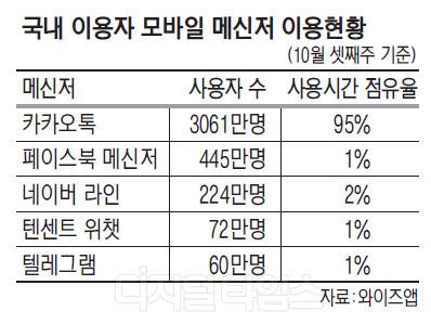 카톡, 모바일메신저 사용시간 점유율 95%